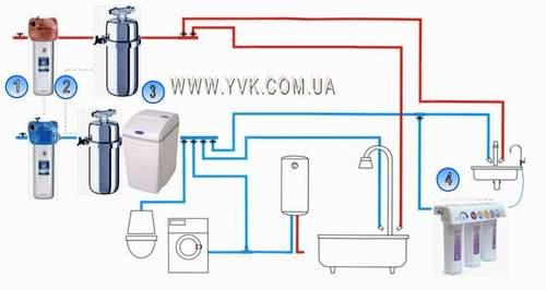 1). Магистральные фильтры. горячей. и. с картриджами для тонкой механической очистки. холодной. воды.